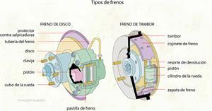 Freno (Diccionario visual)