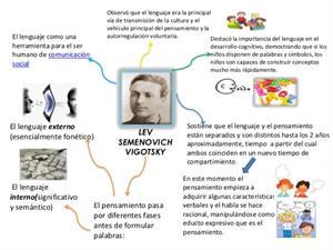 ¿Cómo aplicar la teoría de Vygotsky en una clase?