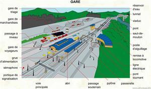 Gare (Dictionnaire Visuel)
