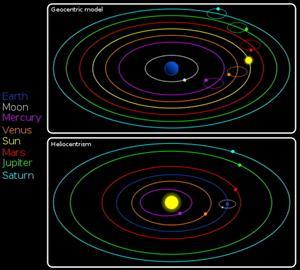 Ley de Gravitación Universal  - 2º Bach