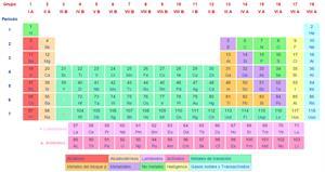 Ejercicios de repaso de química (Colegio Sagrado Corazón)