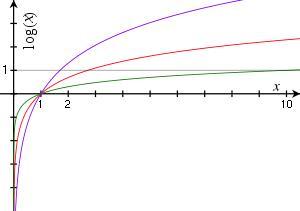 Logaritmos: ejercicios, definición y propiedades (vadenumeros.es)