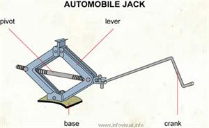 Automobile jack  (Visual Dictionary)