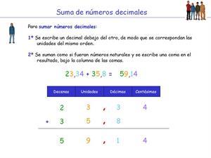 Multiplicación y división de números decimales (Educarchile)