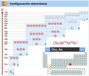 Estructura electrónica de los elementos químicos(educaplus.org)