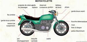 Motocyclette (Dictionnaire Visuel)