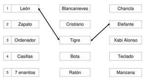 Conciencia semántica, categorización y escritura creativa