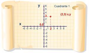 Trazado de puntos en un cuadrante. Matemáticas para Secundaria