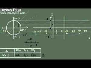 La función seno y su gráfica (explicación detallada) (Tareas Plus)
