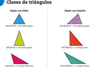 Triángulos y cuadriláteros (EnclicloAbierta)