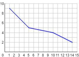 Problemas de funciones (problemas de aplicación)