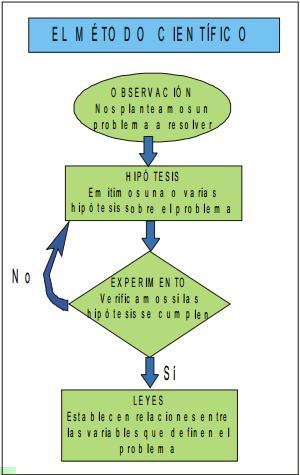 Aproximación al trabajo científico (Práctica)