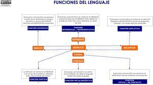 Funciones del lenguaje para 2º de ESO