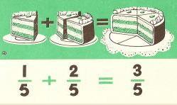 Suma de fracciones con igual o distinto denominador
