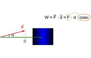 Concepto de trabajo (Física y Química en flash)