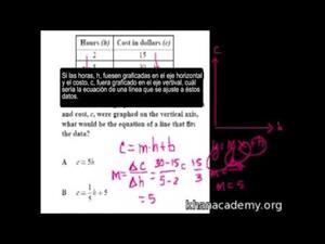 Pendiente e intercepción y (Khan Academy Español)
