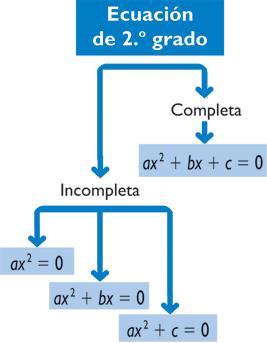 Ecuaciones de segundo grado (cidead)