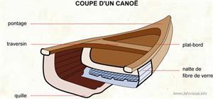 Coupe d'un canoe (Dictionnaire Visuel)