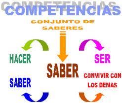 Introducción a las Competencias Básicas