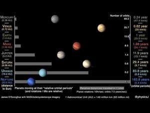Velocidades orbitales relativas