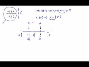 Inecuación - Cociente de polinomios