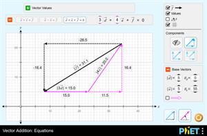 Addition de Vecteurs: Equations