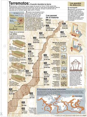 Terremotos. Láminas de El Mundo