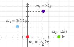 Centro de masas de varias partículas en movimiento