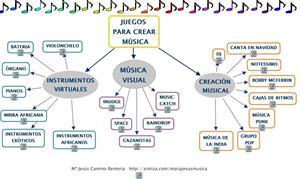 Mapa conceptual de juegos musicales