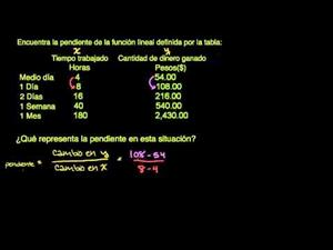 Ejemplo de una pendiente (Khan Academy Español)