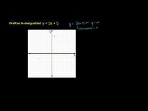 Gráficos de desigualdades lineales en 2 variables (Khan Academy Español)