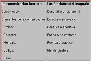 La comunicación humana. Las funciones del lenguaje