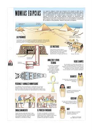 Momias Egipcias. Láminas de El Mundo