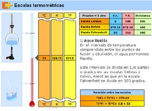 Escalas termométricas (educaplus.org)