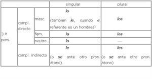 Consejos para evitar: leísmo, laísmo, loísmo (Real Academia Española)