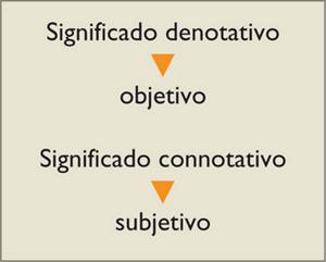 La denotación y la connotación