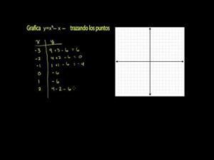 Funciones cuadráticas 1 (Khan Academy Español)