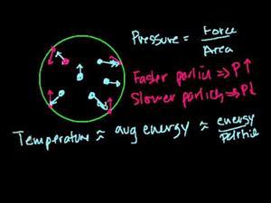 Ecuación general de los gases ideales PV=nRT (Khan Academy Español)