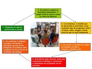 Aplicación en el aula del Seminario socrático como método que favorece la inclusión educativa.