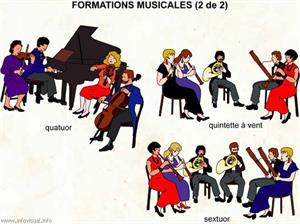 Formations musicales (2 de 2) (Dictionnaire Visuel)