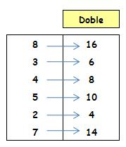 Doble, triple, mitad, tercio, cuarto