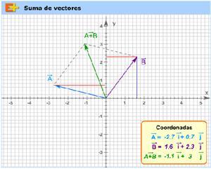 Suma de vectores (educaplus.org)