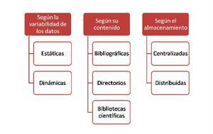 Bases de datos, conceptos básicos