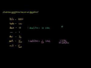 Conversion de unidades métricas de volumen (Khan Academy Español)