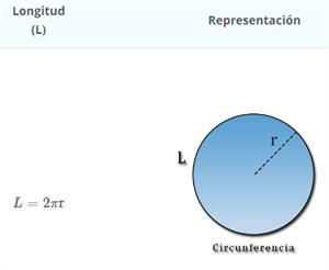 Longitud de una Circunferencia (Fisicalab)