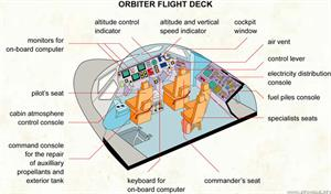 Orbiter flight deck  (Visual Dictionary)