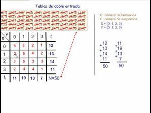 Estadística bidimensional. Cálculo de la covarianza. Cibermatex