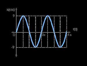 Longitud de péndulo conocida frecuencia en m.a.s.