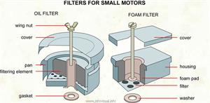 Filters for small motors  (Visual Dictionary)