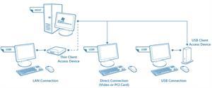 MultiPoint Server 2012. Control del aula con tabletas
